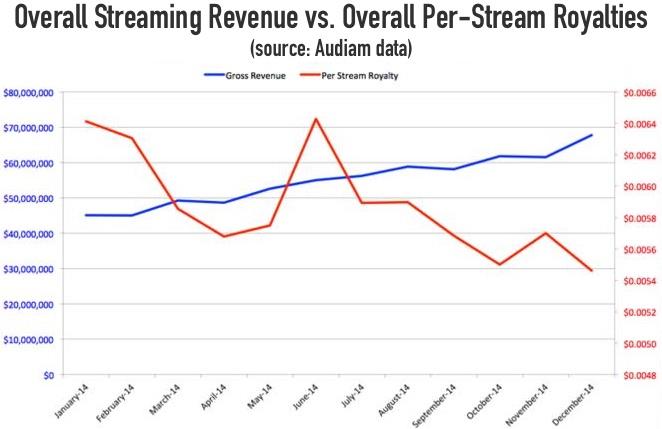 overall_streaming_comparison
