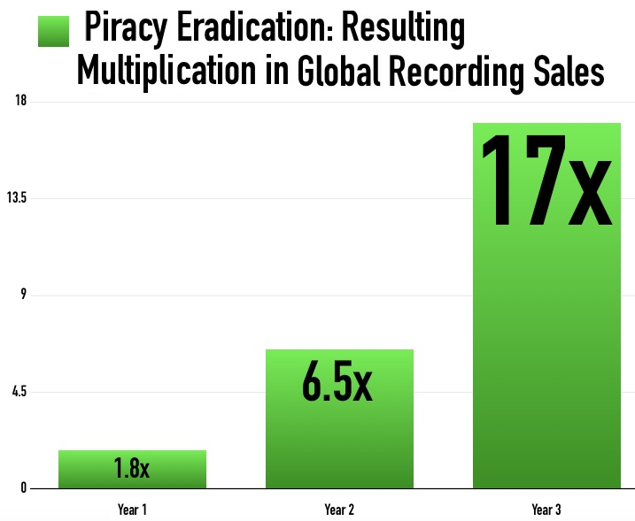 Recording Sales Would be 17 Times Higher Without Piracy, UMG Study Finds...