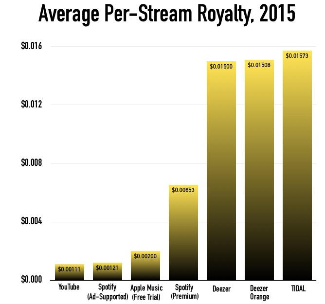YouTube, Spotify, Apple Music, Tidal, etc. Royalties Chart