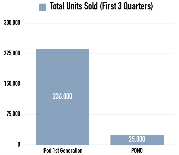 Neil Young's Struggling Pono Sales
