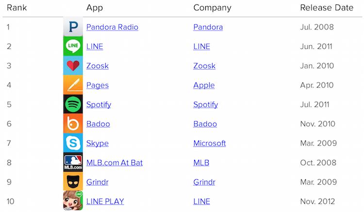 top iOS apps pandora