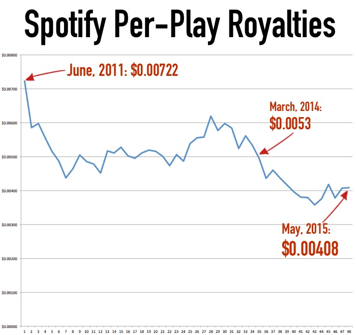 Spotify_PerPlay