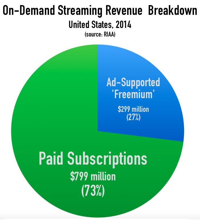 Streaming_revenue-breakdown_2014_RIAA