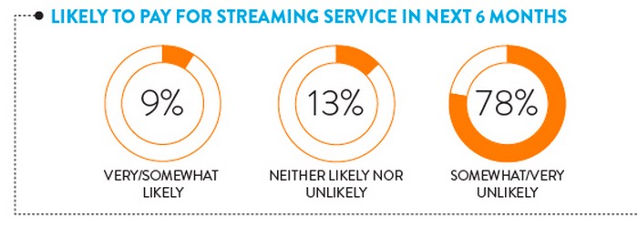 streaming_likely_nielsen1