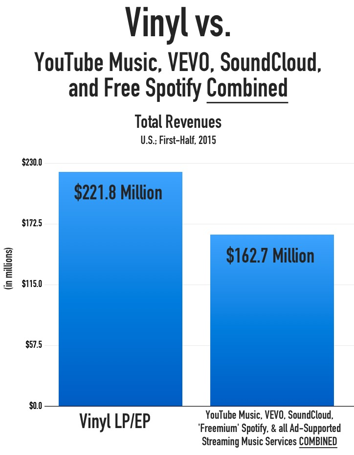 vinyl_all_ad_streaming_revenues_H12015