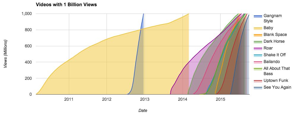 billion view club graph