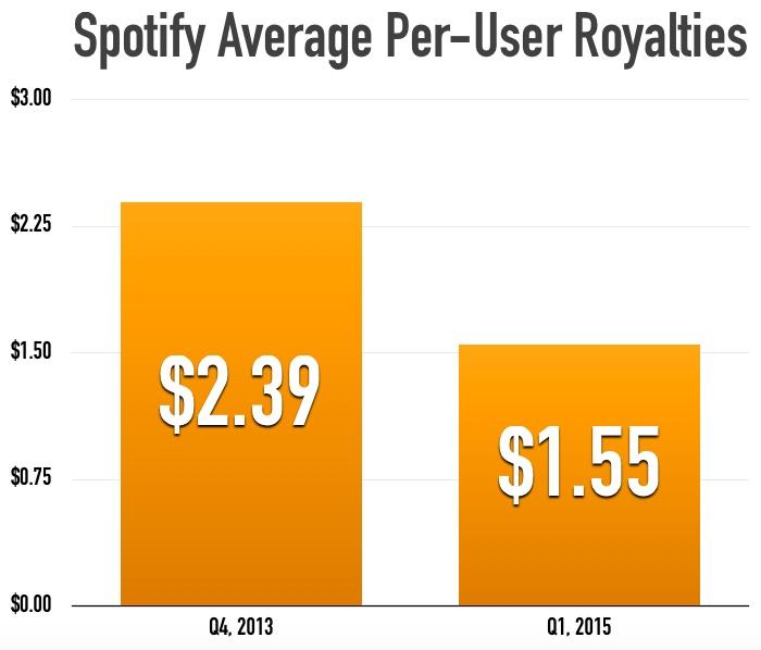 spotify_per_user_royalties