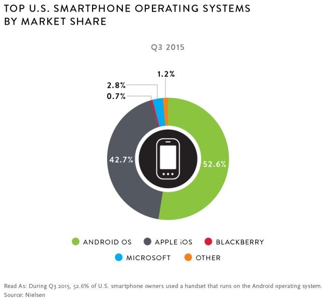 Apple Music Smartphone Ranking