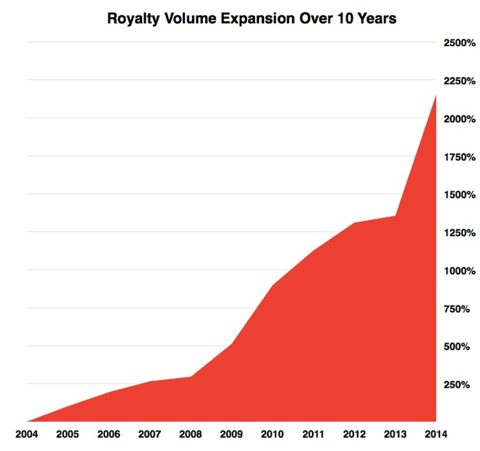 Royalty Graph Volume