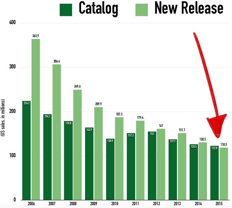 Catalog vs. New Releases