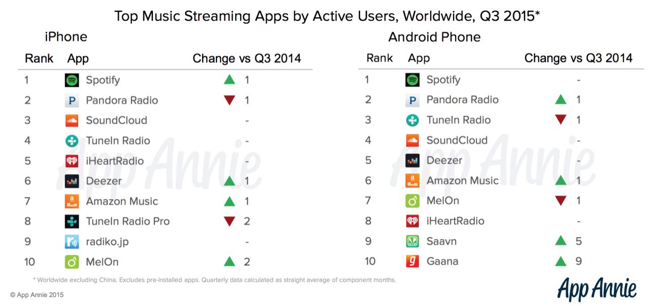 Smartphone Music App Ranking