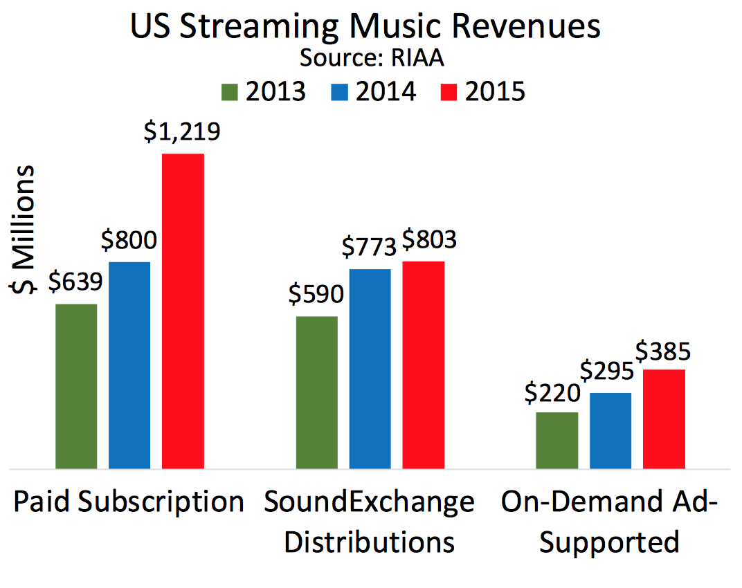 Streaming, Ad Revenue, Music