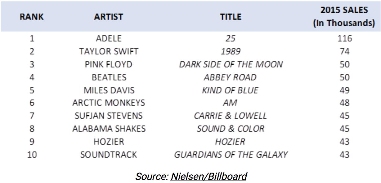 Top 10: Vinyl Releases of 2015