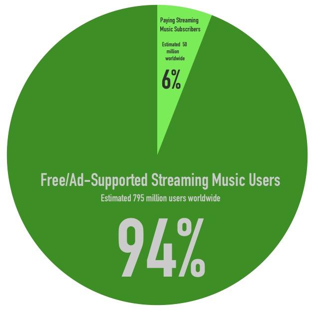 Streaming Music User Breakdown