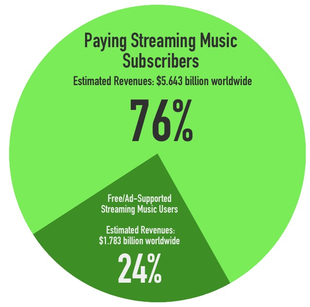 pay_vs_freestreaming2