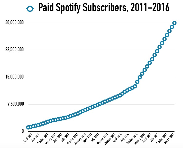 Spotify Hits 30 Million Paying Subscribers