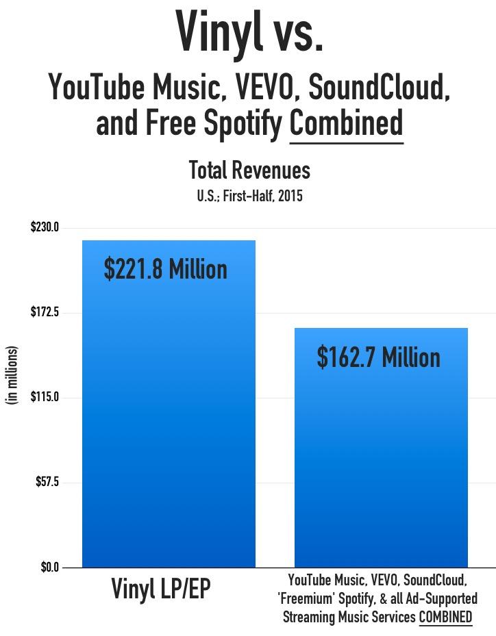 vinyl_all_ad_streaming_revenues_H12015