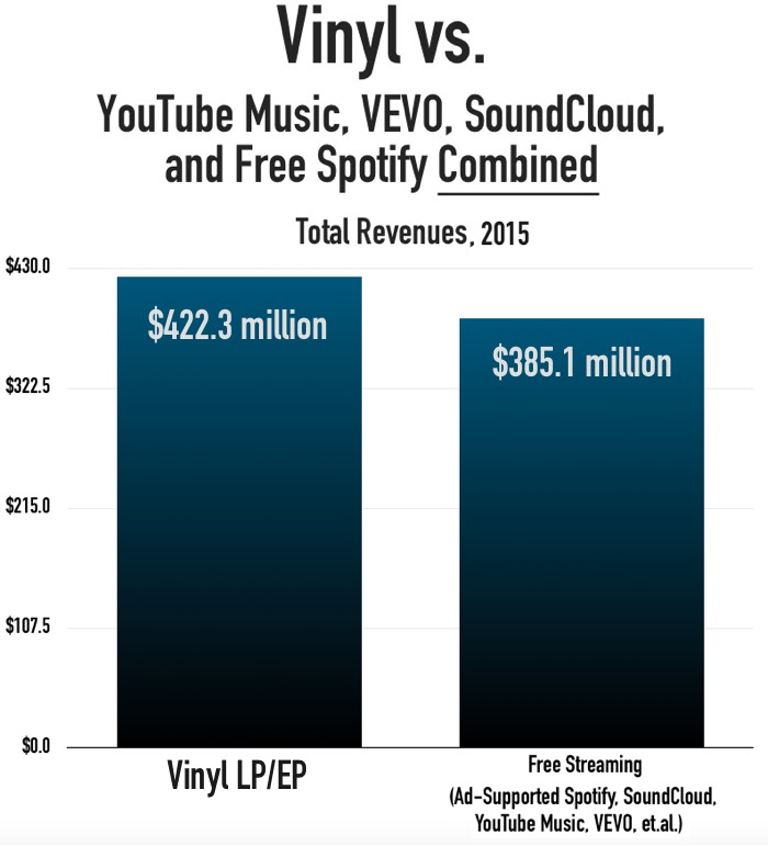 Vinyl vs. Free Streaming