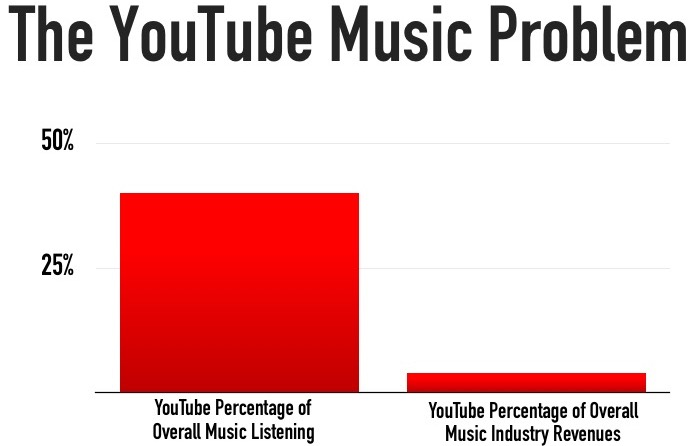 The YouTube Music Problem