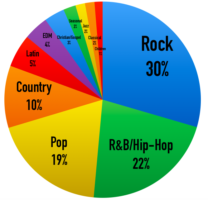 Breakdown of Musical Genres, 2015
