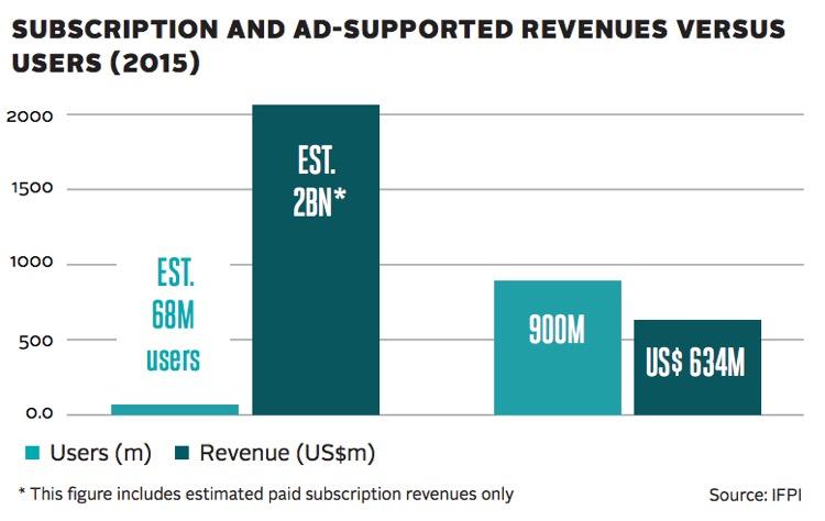 IFPI Freemium vs. Paid Streaming User