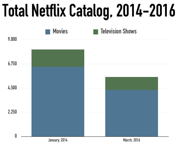 Total Netflix Catalog, 2014-2016