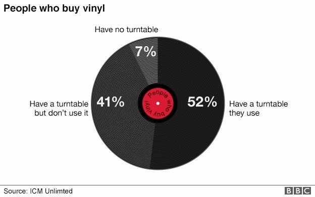 Is Streaming Powering Vinyl Sales?
