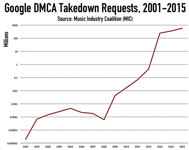 How Google Killed the Music Industry (In 3 Easy Diagrams)