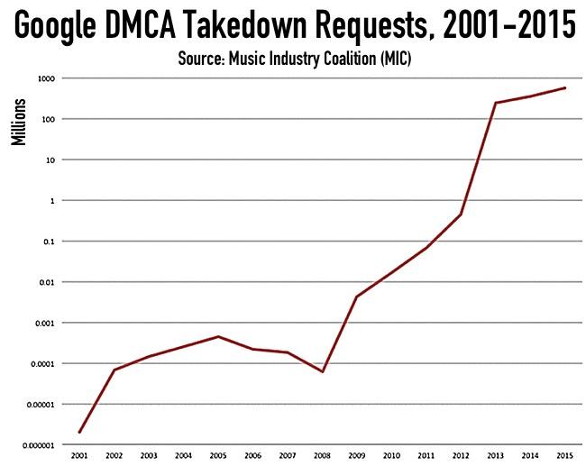 Google DMCA Takedown Notices, 2001-2015