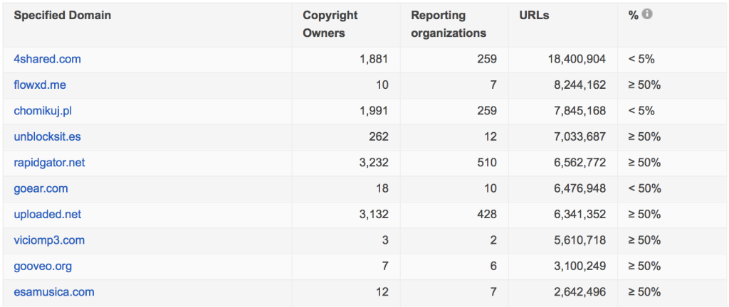 Despite 70 Million Copyright Complaints Last Year, the Top 10 Infringing Sites Are Still Standing...