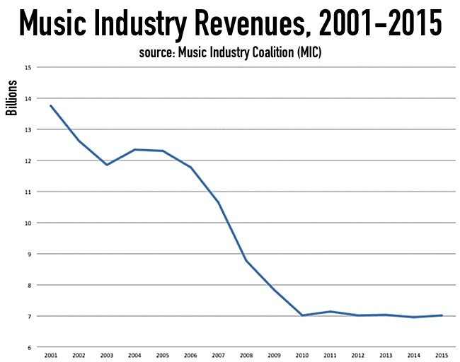 music_industry_revenues_2015_MIC