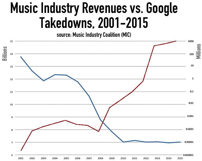 music_industry_revenues_v_takedowns_2015_MIC