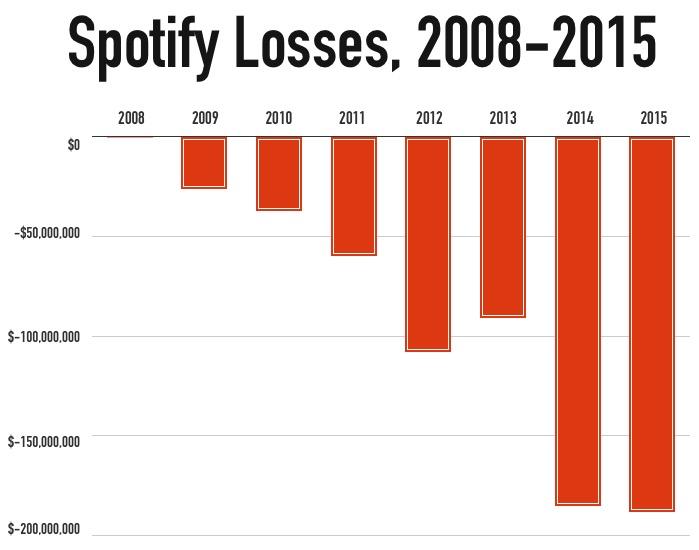Spotify Losses, 2008-2015