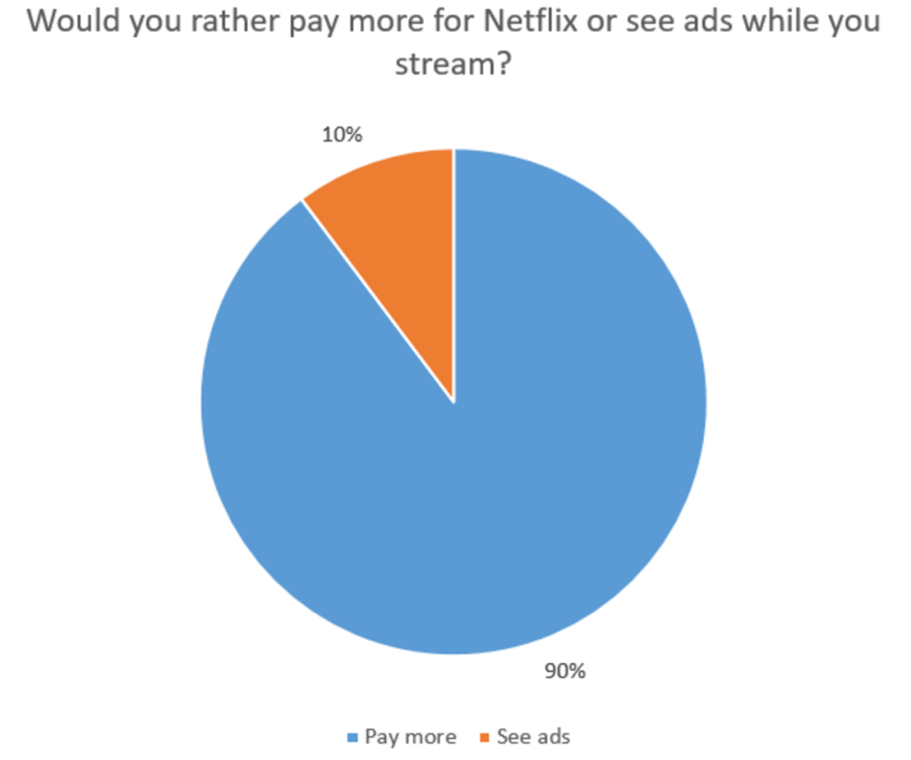 Over 70% Of Netflix Users Would Rather Pay Than See Ads