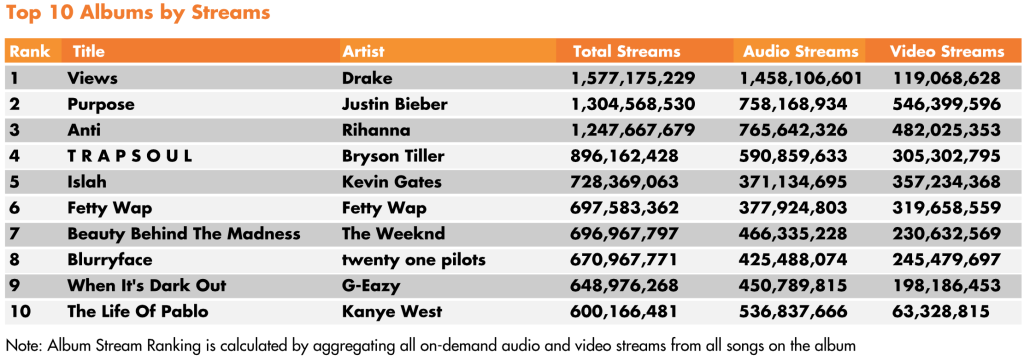 Top 10 Songs and Albums By Streams and Sales In US
