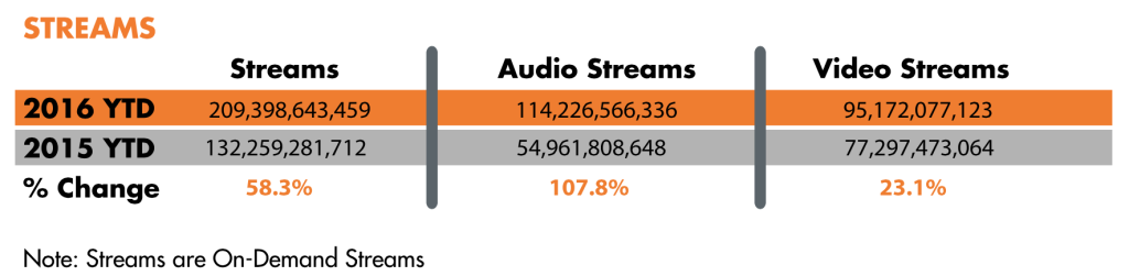 On-demand Audio Streaming Surpassed Video Streaming