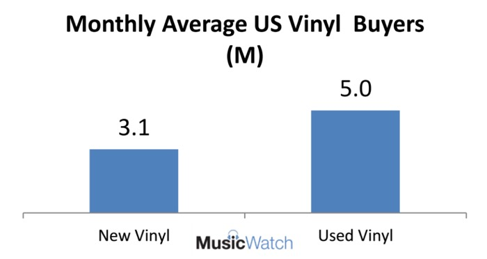 Used Vinyl Study