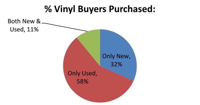 Used Vinyl