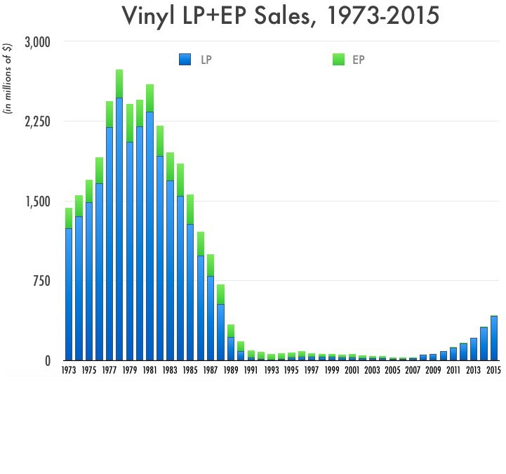 What The Vinyl Records Comeback Really Looks Like