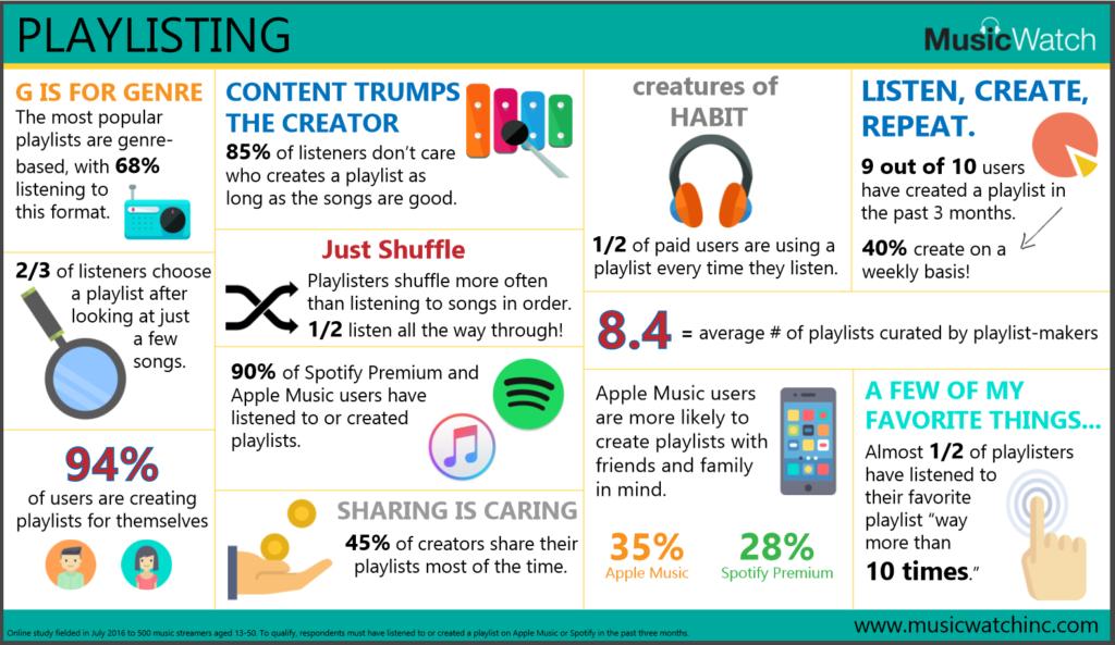 MusicWatch Playlist Infographic