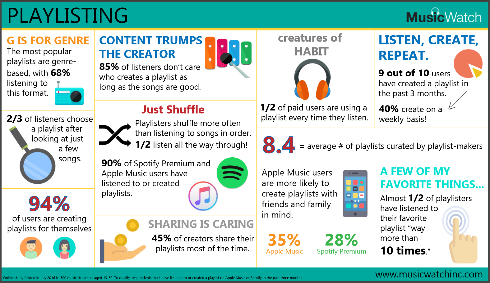 New Study Reveals How Music Streamers Listen To Playlists