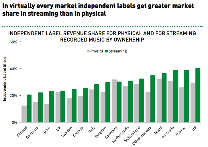 Major Label Market Control