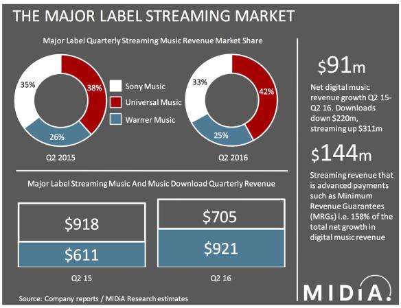 major-label-streaming1