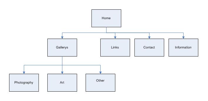 siteflowdiagram