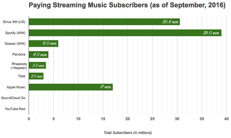 Streaming Music Paying Subscribers