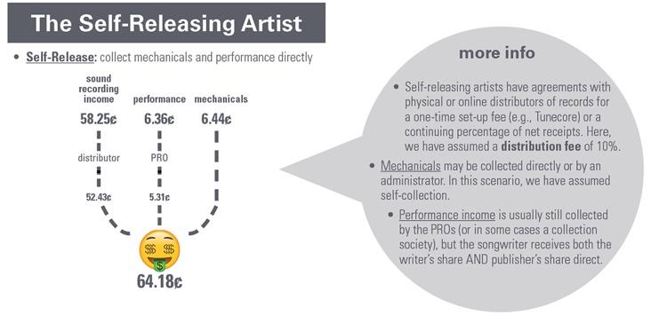 selfreleasing