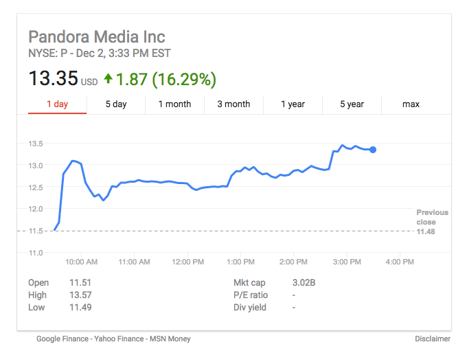 Pandora: About to Get Acquired by SiriusXM?