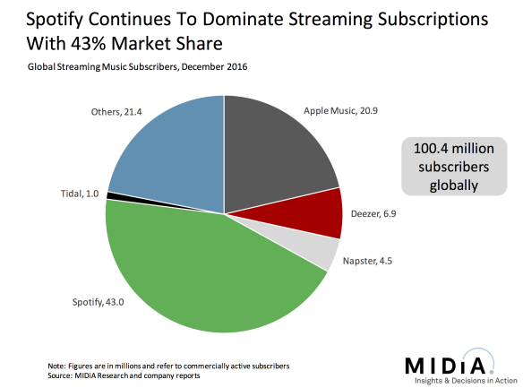 Paid Music Streaming Numbers Over 100 Million Beats Out