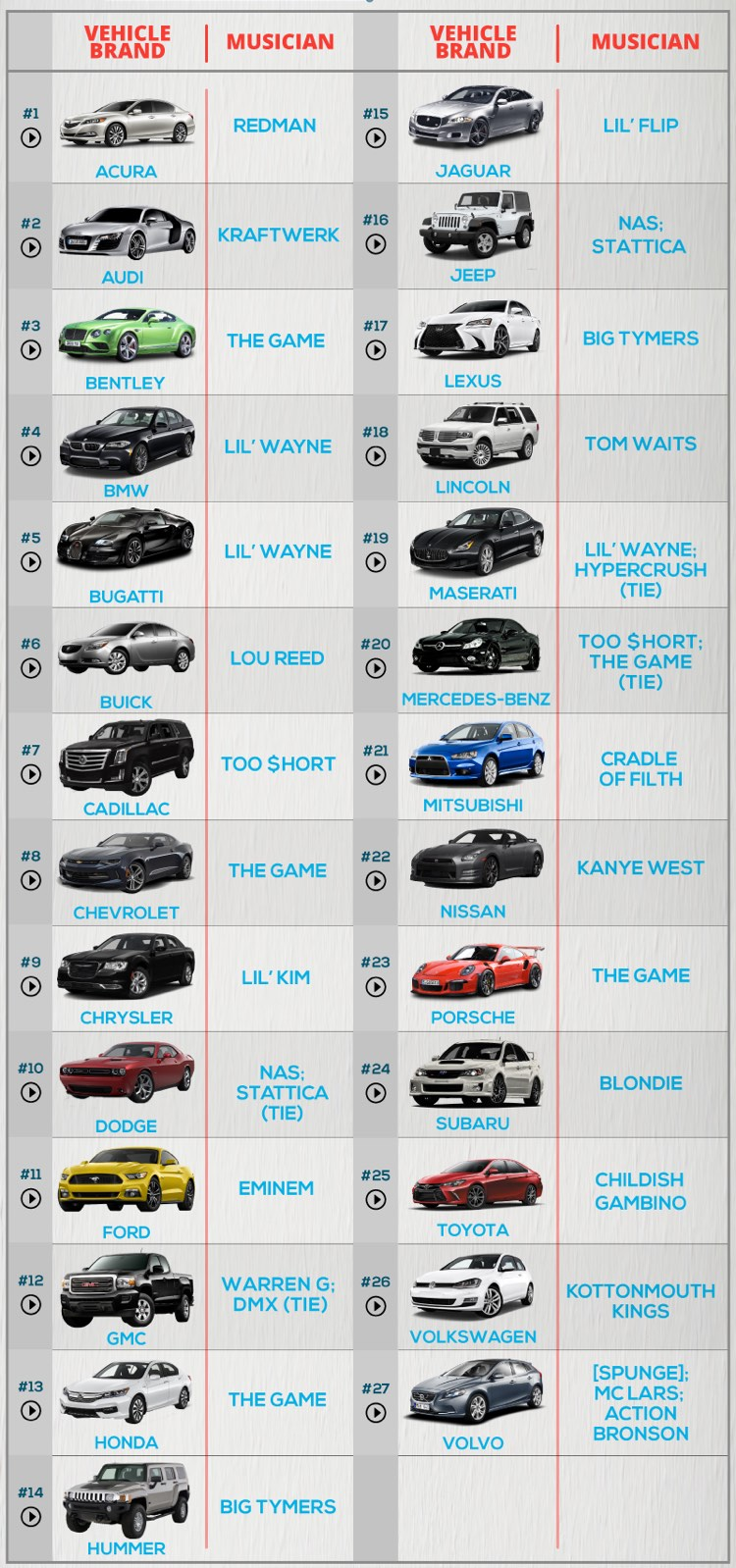 What Car Brands Are Most Frequently Mentioned by Musicians?