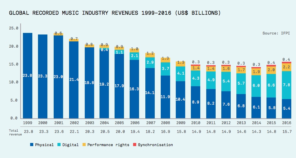 IFPI: Global Recorded Music Industry Revenues 1999-2016 (Billions)